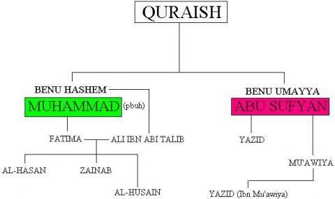 quraysh-tree